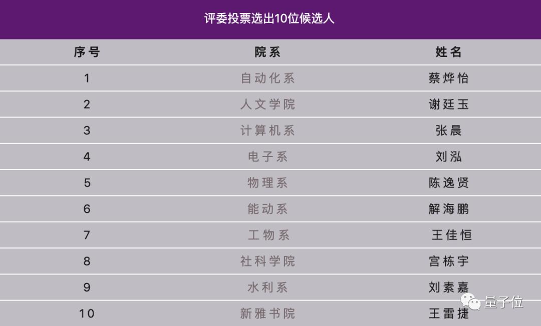 清华最强本科毕业生Top10出炉,「从来没有什么天才学霸」