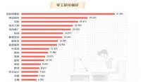2019中國縣域零工經濟調查報告:女性零工占52%,互聯網零工35%