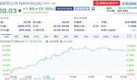 愛奇藝股價大漲10.18% 創四個月來最大漲幅