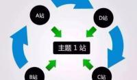 浅谈站群台何做SEO优化与操作方法
